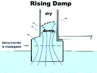 Rising damp diagram