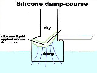 Silicone damp-course diagram