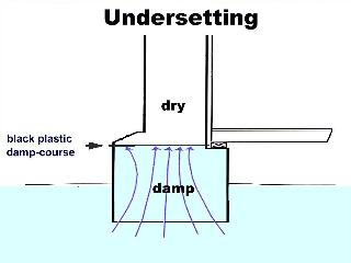 Undersetting diagram